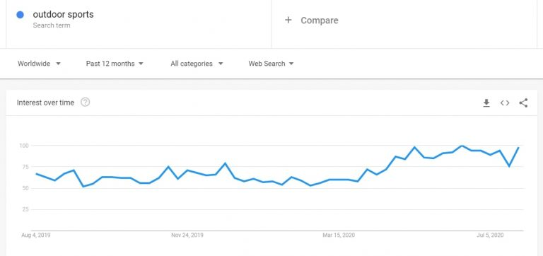 Google-Trends-results-for-outdoor-sports-768x362-1.jpg