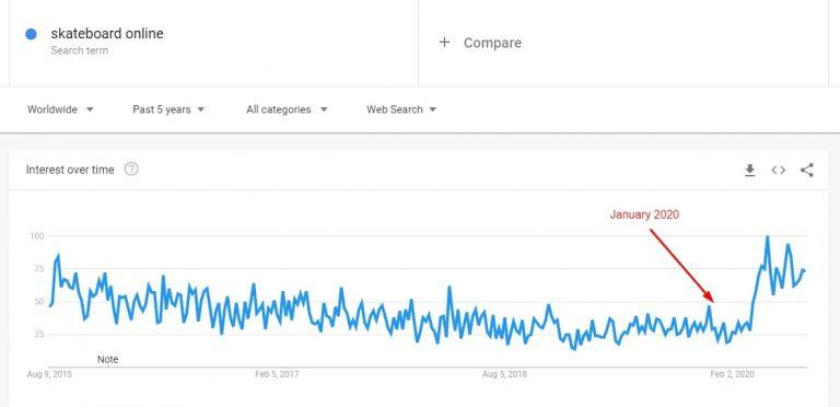 Google-Trends-results-for-skateboard-online-768x372-1.jpg