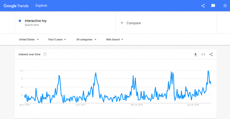 Interactive-toys-Google-Trends-graph-768x397-1.png